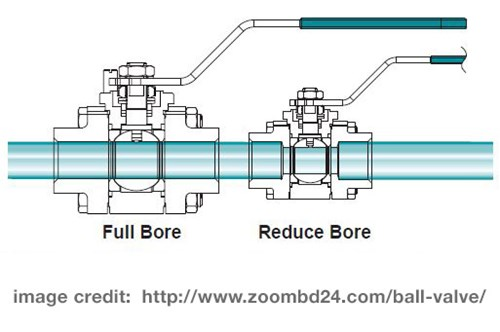 "What Size Ball Valve Do I Need | How to Measure | Action Seale Ball Valve Schematic Diagram on 4-way pneumatic valve diagram, gate valve diagram, ball valve diagram, one way valve diagram, valve timing diagram, gm 3.8 engine diagram, valve assembly diagram, types of valve diagram, water valve diagram, cruze 1 4"" pvc hose diagram, valve flow diagram, valve box diagram, solenoid valve diagram, valve guide diagram, valve operation diagram, valve wiring diagram, control valve diagram, valve actuator diagram, valve parts diagram, check valve diagram,"